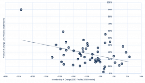 Scatterplot showing variance in membership and premium changes in the ACA Individual market from the 2018 risk adjustment interim report