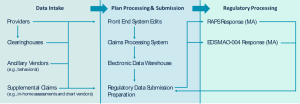 Flow chart showing the data process from encounter through to regulatory submission