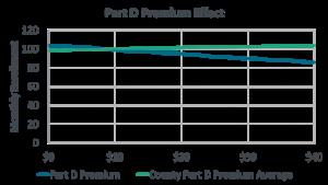 Line graph showing elasticity of enrollment against Part D premiums