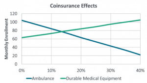 Line graph showing the elasticity of enrollment against the coinsurance for ambulance and durable medical equipment benefits