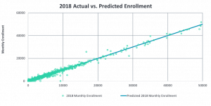 Scatterplot showing predicted versus actual enrollment using Pareto's product elasticity machine learning model