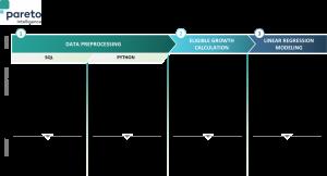 Pareto data science modeling process