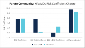 Bar graph showing the difference in HCC and RXC risk coefficients for HIV/AIDS between the 2018 draft and final CMS announcements
