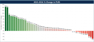 Bar chart showing the percent change in PLRS between 2015 and 2016