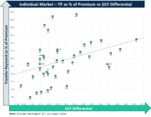 Scatter plot showing ACA Individual market transfer payments versus GCF differential