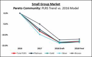Line graph showing PLRS trends by medal from 2016 to 2018 for the ACA Small Group market