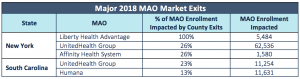 Table showing Medicare Advantage market exits in New York and South Carolina