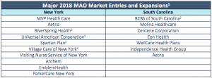 Table showing Medicare Advantage market entries in New York and South Carolina