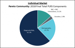 Pie chart showing the breakdown in HCC and RXC risk documentation for the ACA Individual market