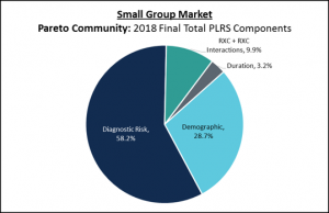 Pie chart showing the breakdown in HCC and RXC risk documentation for the ACA Small Group market