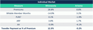 Table showing transfer payments as a percentage of premium in the ACA Individual market