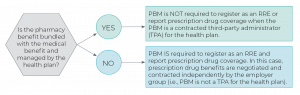 Flow chart demonstrating the Section 111 reporting requirements for pharmacy benefit managers