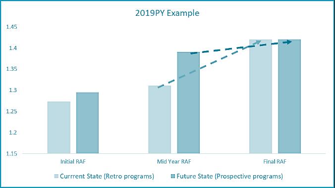 Effect of prospective risk documentation program on RAF score and revenue.